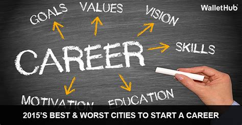 2015's Best & Worst Cities to Start a Career | WalletHub®